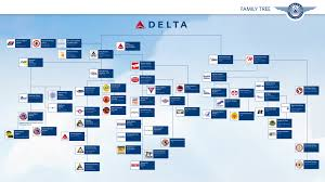 Delta Airlines Route Map by Family Tree