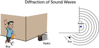 wave interactions and interference ck 12 foundation