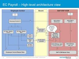 successfactors employee central payroll or on premise payroll