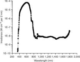 Visible Light Spectrum Wavelength Impact Of Long Wavelength Uva And Visible Light On Melanocompetent