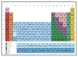 Show Me A Periodic Table Lone Is What I Have Alone Protects Me No Friends Protect People A