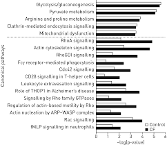 proteomic profile of cystic fibrosis sputum cells in adults