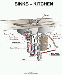 Install Disposal Kitchen Sink Hookup Of Kitchen Sink With Disposal And Dishwasher Home Repair