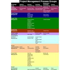 project management body of knowledge one stop guide to the pmbok