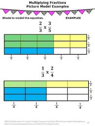 fractions on a number line u0026 visual models 5th grade math review