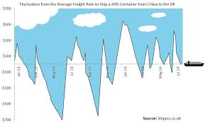 costs to import from china to uk container shipping costs