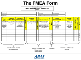 Fmea Template Excel Fmea Template Excel 19 Images Why Tree原因樹分析範例下載 Kris
