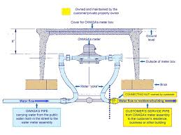 who owns which water pipes owasa orange water and sewer authority