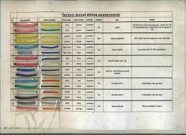 power wire colors wiring diagram components