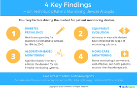 remote monitoring advancements will soon change market dynamics