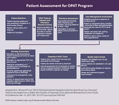 Family Medicine Forum 2015 Program Teaching Uninsured Patients To Self Administer Iv Antibiotics At