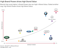 toyota brands 2015 brandz top 100 toyota and bmw are the most valuable car brands