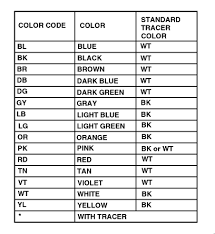 standard wire color code abbreviations efcaviation