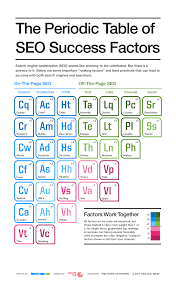 What Does The Element Symbol On The Periodic Table Indicate Seo Guide Types Of Search Engine Success Factors