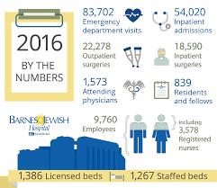 Barnes Pc Plus Key Machine Barnes Jewish Hospital U003e About Us U003e Annual Reports U003e 2016 Patient