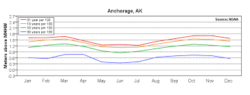 Anchorage Tide Table Extreme Water Levels Anchorage Ak Noaa Tides U0026 Currents