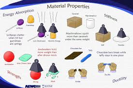 properties of materials teaching natural science pinterest