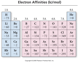 periodicity a couple more things adrian dingle u0027s chemistry pages