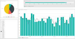 visualization of the week forecasting creating simple time series forecasting using microsoft powerbi