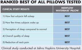 original mediflow waterbase pillow200 thread count1 year warranty