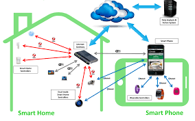 what smarthome device developers need to know