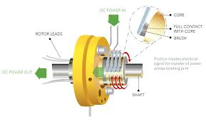slip rings how does a slip ring work u2022 powerbyproxi