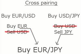 forex pairs correlation table currencies and currency pairs learning center