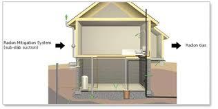 Radon Mitigation Cost Estimates by Radon Mitigation Platinum Edge Home Radon Solutions