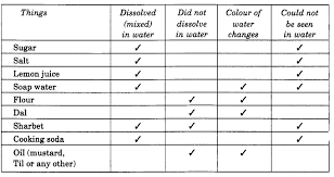 ncert solutions for class 4 evs chapter 13 a river u0027s tale learn cbse