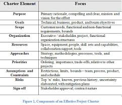 project management agile chartering beginning with the end in mind