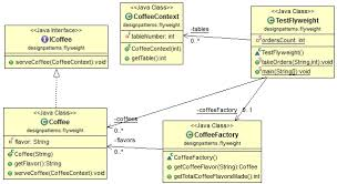 pattern design java java design pattern flyweight