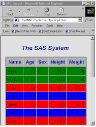 Sas 70 Report Exle by 23353 Specify The Color And The Font Of A Cell Based On The