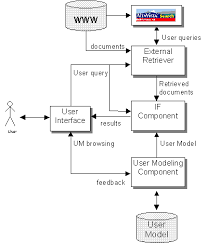 www architecture a case based information filtering system for the world wide web