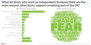 yougov why the other half vote scottish independence edition