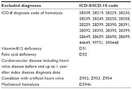 Icd 9 Code For Legal Blindness Full Text Positive Predictive Value Of Diagnosis Coding For