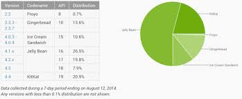 android distribution android distribution showcases kitkat and gingerbread growth in august