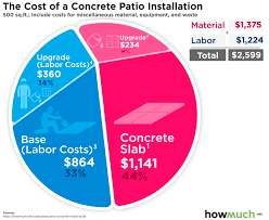 how much does it cost to install base cabinets how much does it cost to install concrete patio