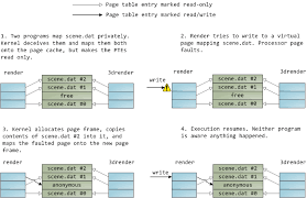 Page Table Entry Page Cache The Affair Between Memory And Files Gustavo Duarte