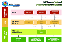 architecture new oracle erp architecture design decorating