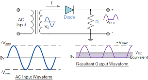 power diodes used as half wave rectifiers