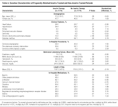 glucose normalization and outcomes in patients with acute