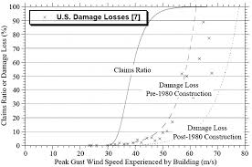 state of the art of hurricane vulnerability estimation methods a