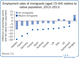 iza world of labor ethnic enclaves and immigrant economic