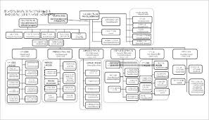 church organizational chart template church organizational chart
