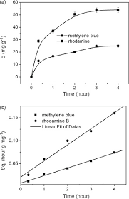 Blue And Gr by Adsorption Of Methylene Blue And Rhodamine B On Baker U0027s Yeast And