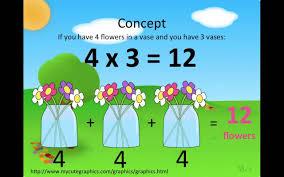 multiplications for 3rd graders 3rd grade multiplication lesson