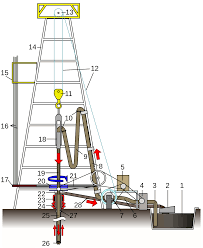 Table Size Rotary Table Drilling Rig Wikipedia