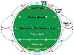 atmospheric circulation read earth science ck 12 foundation