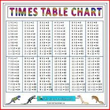 Table Up Best 25 Times Table Chart Ideas On Pinterest Times Tables