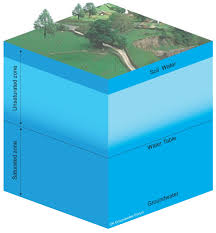 The Location Of The Water Table Is Subject To Change Hydrogeology Northern Ireland Earthwise